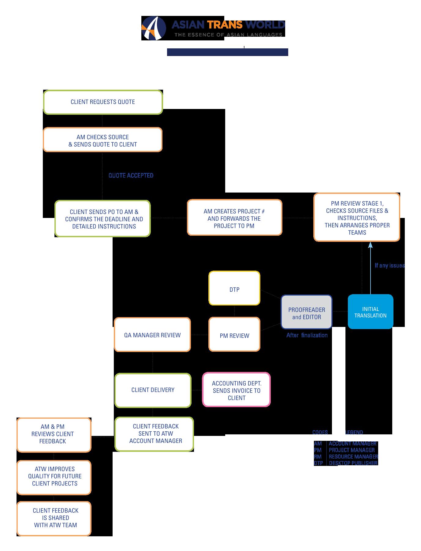PROCESS FLOWCHART (1)